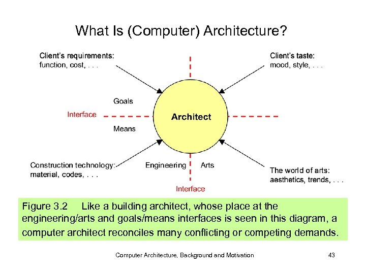 What Is (Computer) Architecture? Figure 3. 2 Like a building architect, whose place at