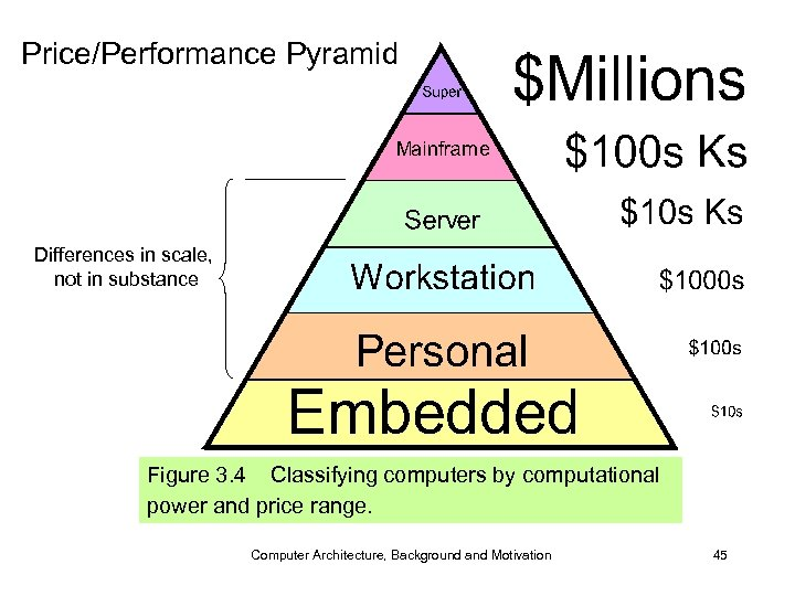 Price/Performance Pyramid Differences in scale, not in substance Figure 3. 4 Classifying computers by
