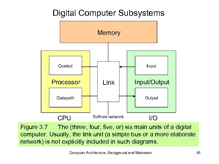 Digital Computer Subsystems Figure 3. 7 The (three, four, five, or) six main units