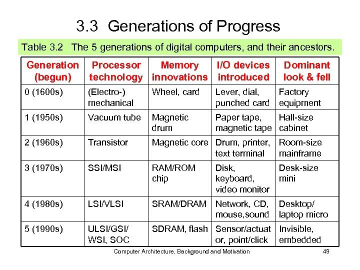 3. 3 Generations of Progress Table 3. 2 The 5 generations of digital computers,