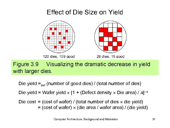 Effect of Die Size on Yield Figure 3. 9 Visualizing the dramatic decrease in
