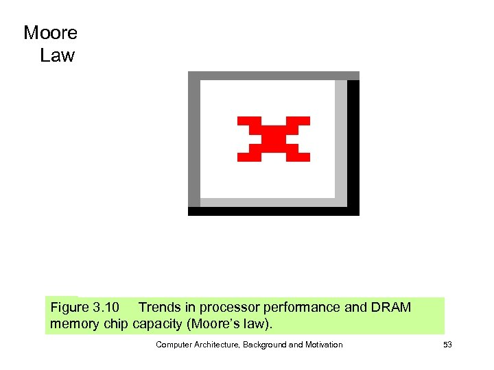 Moore's Law Figure 3. 10 Trends in processor performance and DRAM memory chip capacity