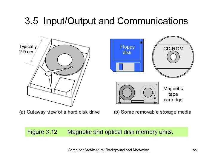 3. 5 Input/Output and Communications Figure 3. 12 Magnetic and optical disk memory units.