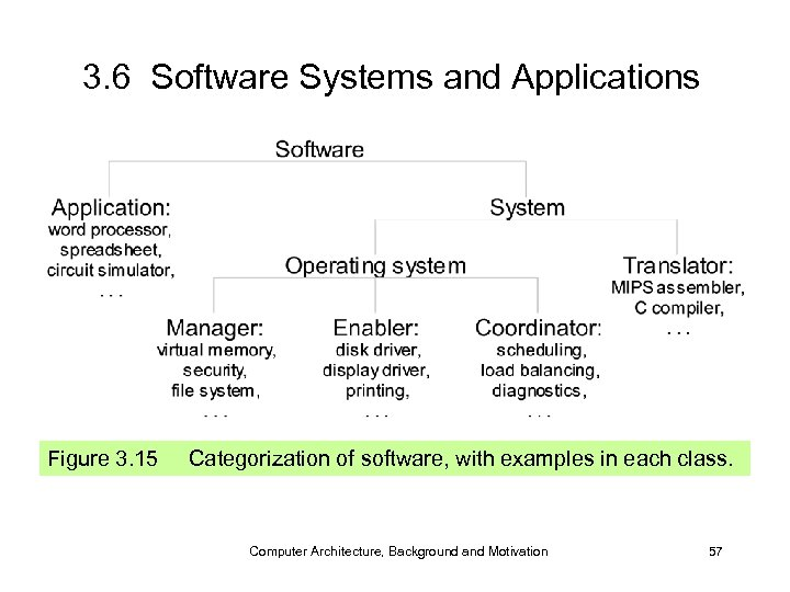 3. 6 Software Systems and Applications Figure 3. 15 Categorization of software, with examples