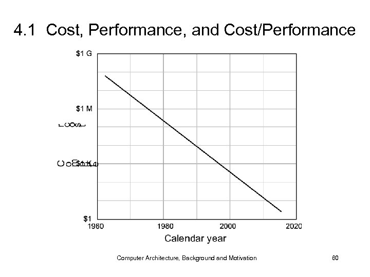 4. 1 Cost, Performance, and Cost/Performance Computer Architecture, Background and Motivation 60