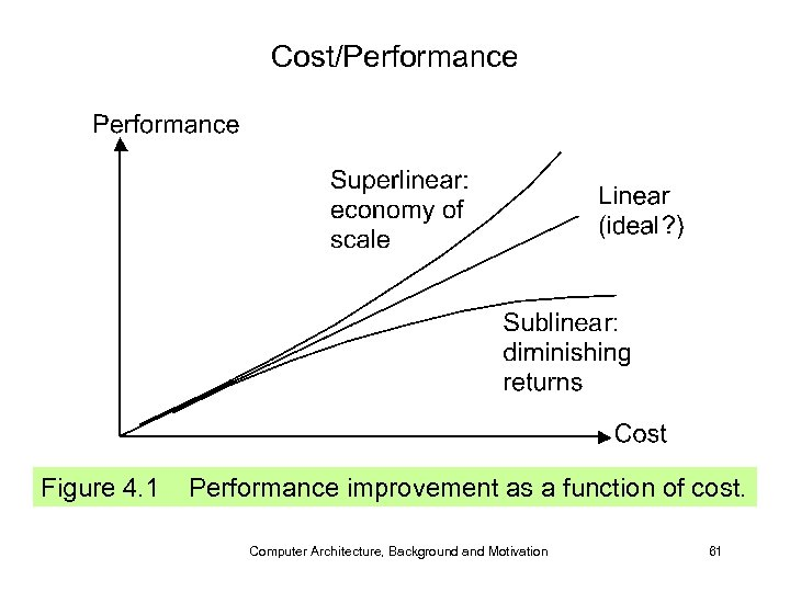 Cost/Performance Figure 4. 1 Performance improvement as a function of cost. Computer Architecture, Background