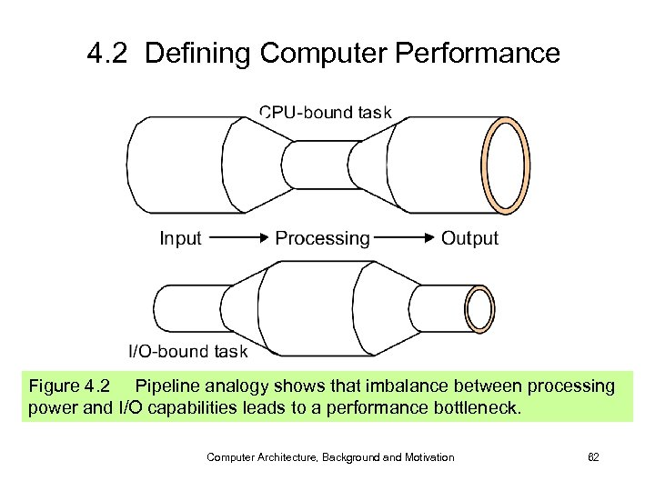 4. 2 Defining Computer Performance Figure 4. 2 Pipeline analogy shows that imbalance between