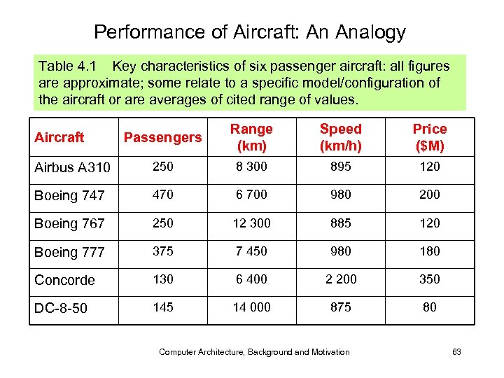 Performance of Aircraft: An Analogy Table 4. 1 Key characteristics of six passenger aircraft: