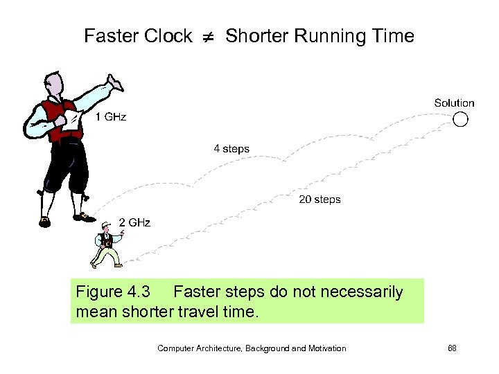 Faster Clock Shorter Running Time Figure 4. 3 Faster steps do not necessarily mean