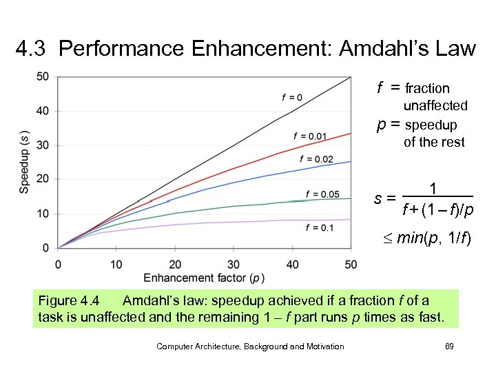 4. 3 Performance Enhancement: Amdahl's Law f = fraction p unaffected = speedup of