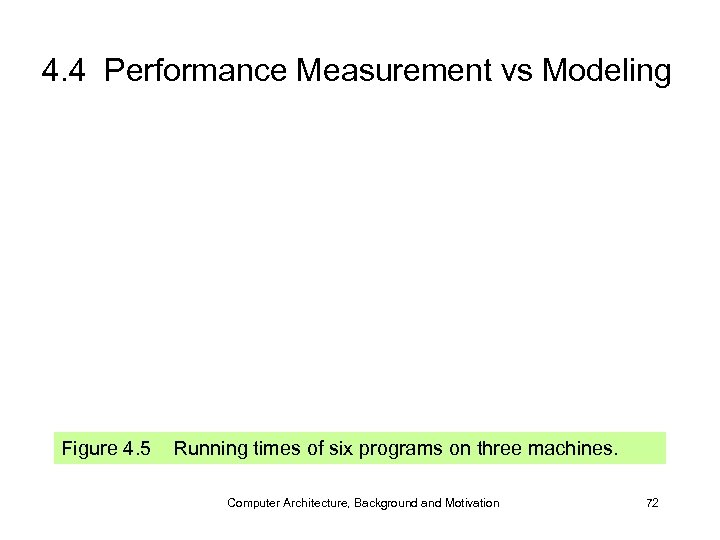 4. 4 Performance Measurement vs Modeling Figure 4. 5 Running times of six programs