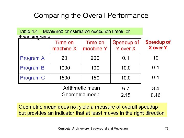 Comparing the Overall Performance Table 4. 4 Measured or estimated execution times for three