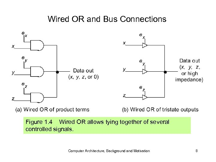 Wired OR and Bus Connections Figure 1. 4 Wired OR allows tying together of