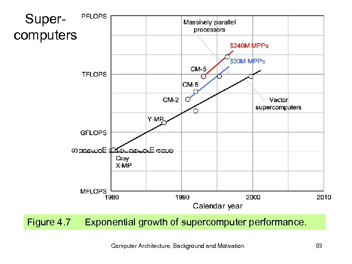 Supercomputers Figure 4. 7 Exponential growth of supercomputer performance. Computer Architecture, Background and Motivation