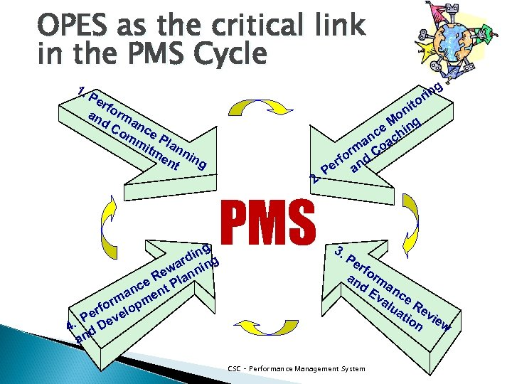 OPES as the critical link in the PMS Cycle 1. g rin o Pe
