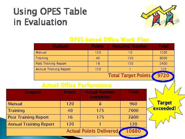 Using OPES Table in Evaluation Outputs OPES-based Office Work Plan Points Required Number Total