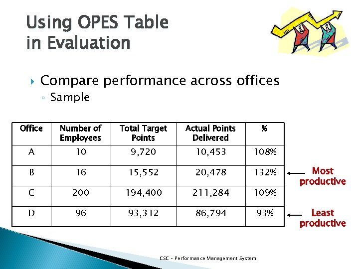 Using OPES Table in Evaluation Compare performance across offices ◦ Sample Office Number of
