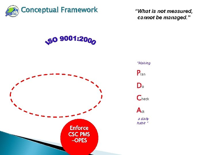 "Conceptual Framework ""What is not measured, cannot be managed. "" ""Making Plan Do Check"