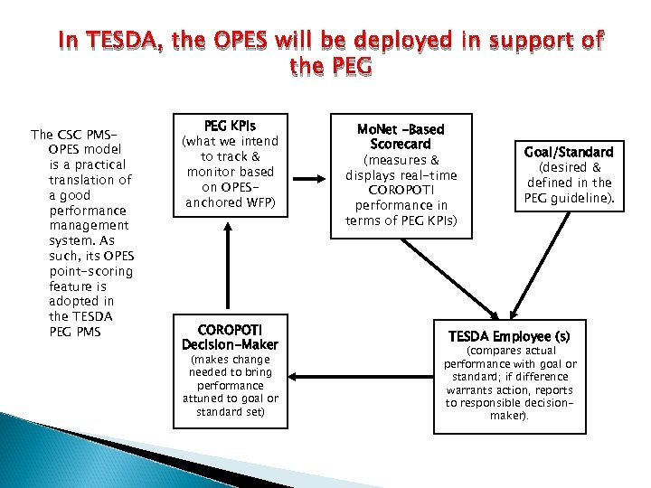 In TESDA, the OPES will be deployed in support of the PEG The CSC