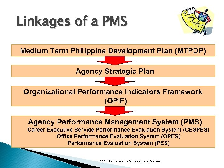 Linkages of a PMS Medium Term Philippine Development Plan (MTPDP) Agency Strategic Plan Organizational