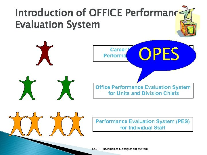 Introduction of OFFICE Performance Evaluation System OPES Career Executive Service – Performance Evaluation System