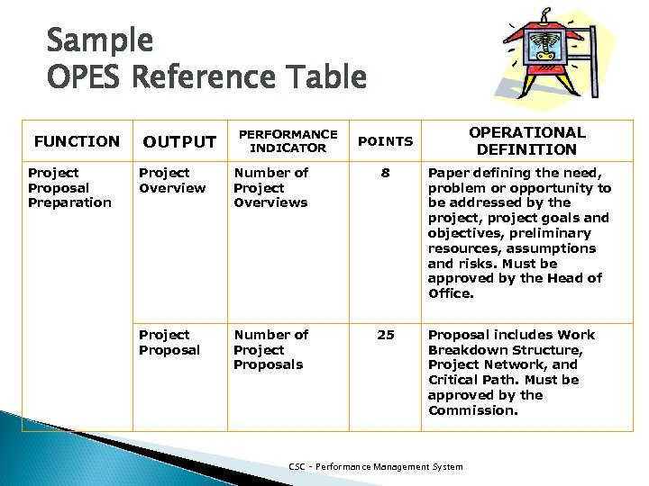 Sample OPES Reference Table FUNCTION Project Proposal Preparation OUTPUT PERFORMANCE INDICATOR OPERATIONAL DEFINITION POINTS