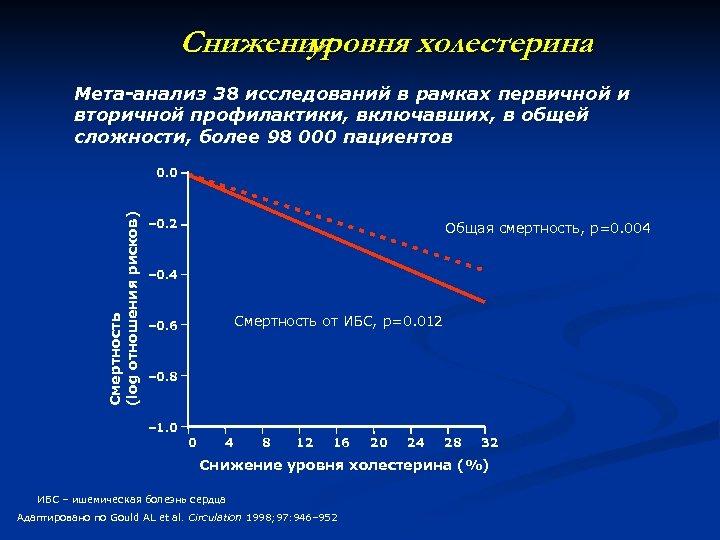 Снижения уровня холестерина Мета-анализ 38 исследований в рамках первичной и вторичной профилактики, включавших, в