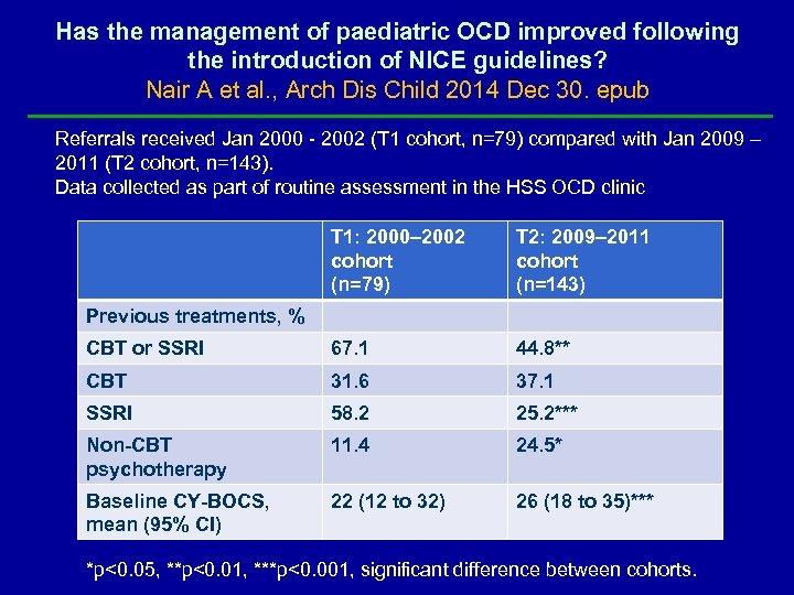 Has the management of paediatric OCD improved following the introduction of NICE guidelines? Nair