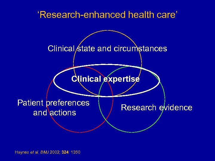 'Research-enhanced health care' Clinical state and circumstances Clinical expertise Patient preferences and actions Haynes