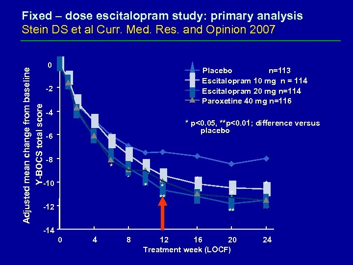 Adjusted mean change from baseline Y-BOCS total score Fixed – dose escitalopram study: primary