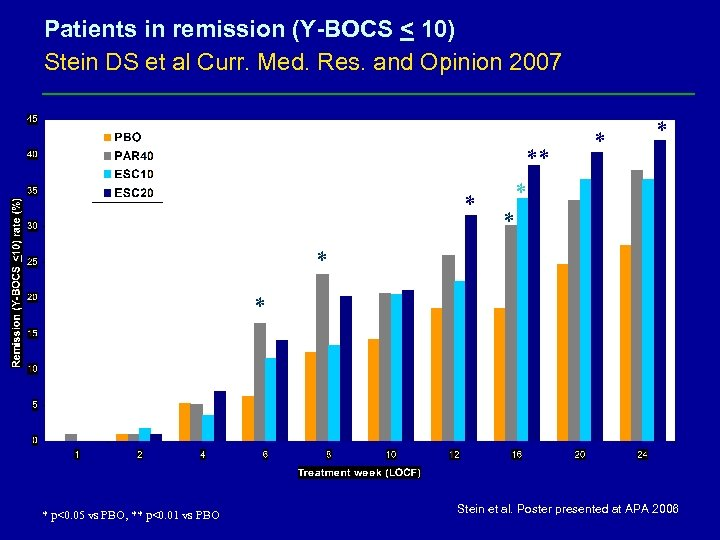 Patients in remission (Y-BOCS < 10) Stein DS et al Curr. Med. Res. and