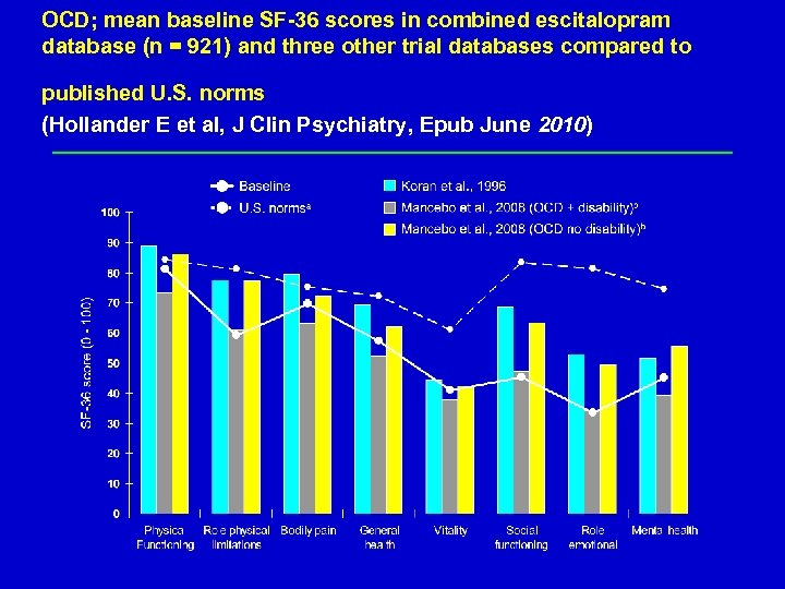 OCD; mean baseline SF-36 scores in combined escitalopram database (n = 921) and three