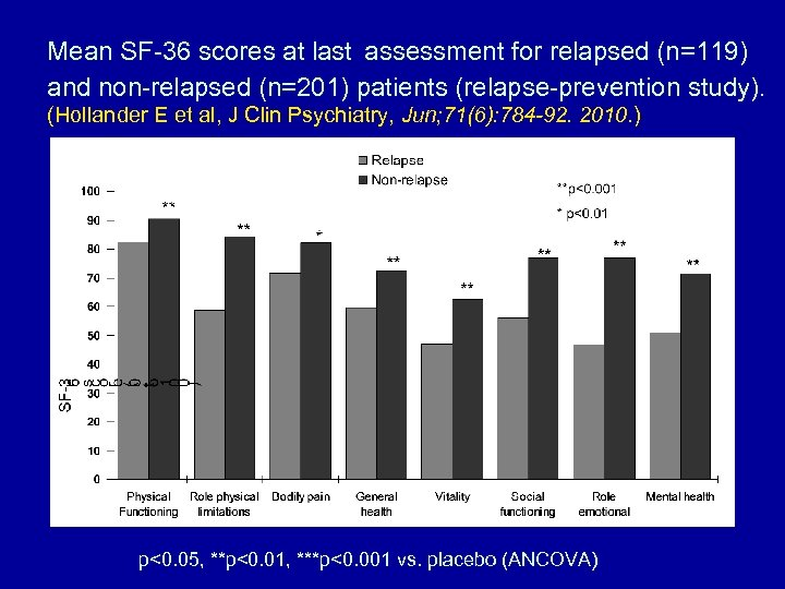 Mean SF-36 scores at last assessment for relapsed (n=119) and non-relapsed (n=201) patients