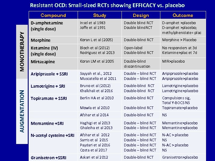 Resistant OCD: Small-sized RCTs showing EFFICACY vs. placebo Compound Study Design Outcome AUGMENTATION Insel