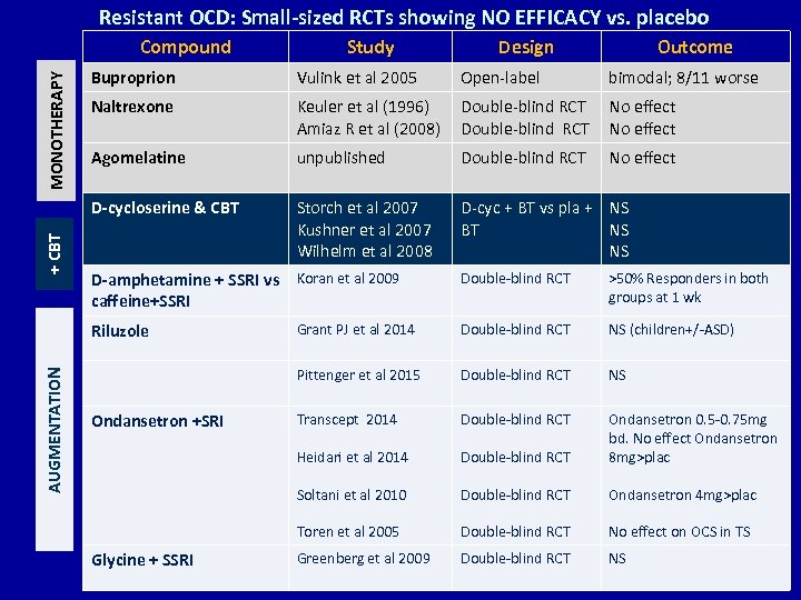 Resistant OCD: Small-sized RCTs showing NO EFFICACY vs. placebo Compound Study Design Outcome MONOTHERAPY