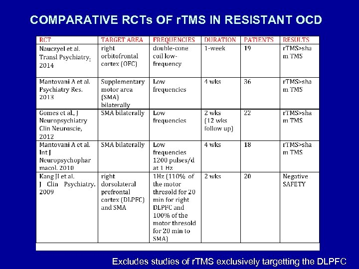 COMPARATIVE RCTs OF r. TMS IN RESISTANT OCD Excludes studies of r. TMS exclusively