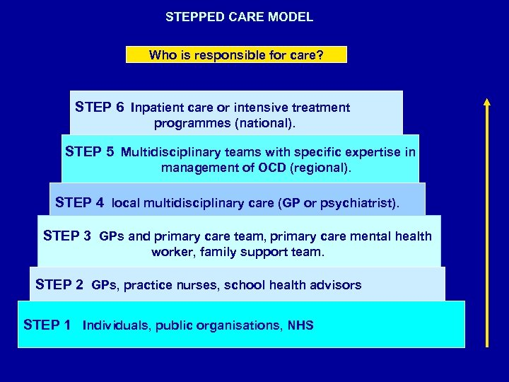 STEPPED CARE MODEL Who is responsible for care? STEP 6 Inpatient care or intensive