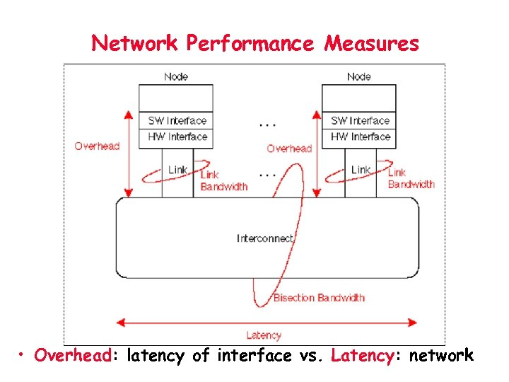 Network Performance Measures • Overhead: latency of interface vs. Latency: network