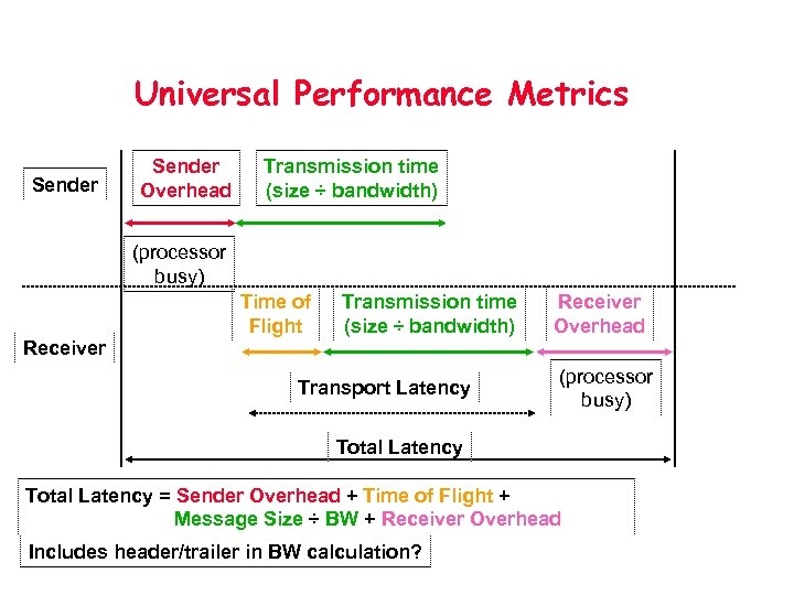 Universal Performance Metrics Sender Overhead Transmission time (size ÷ bandwidth) (processor busy) Time of