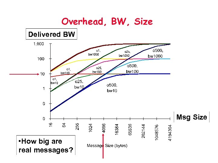 Overhead, BW, Size Delivered BW Msg Size • How big are real messages?