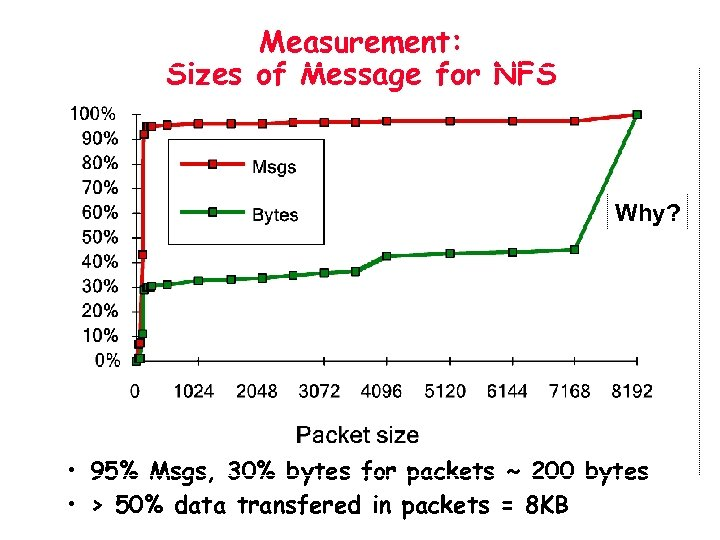 Measurement: Sizes of Message for NFS Why? • 95% Msgs, 30% bytes for packets
