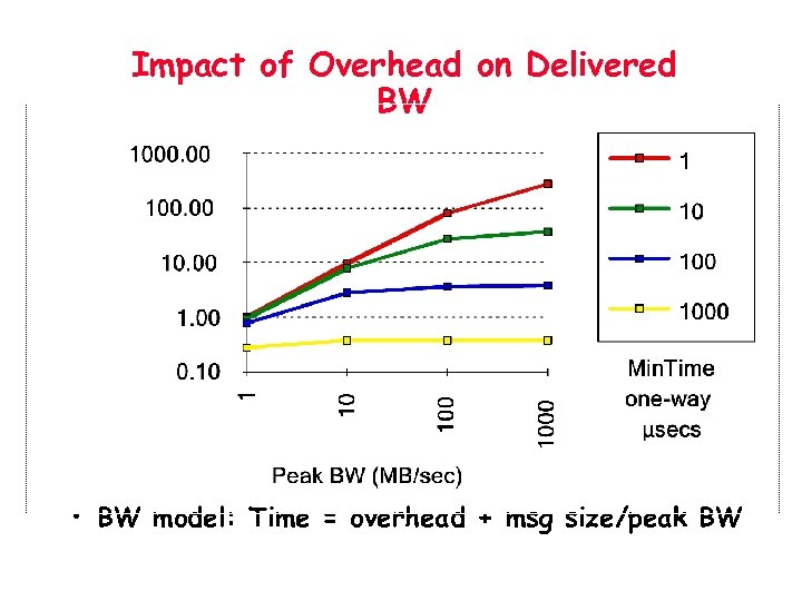 Impact of Overhead on Delivered BW • BW model: Time = overhead + msg
