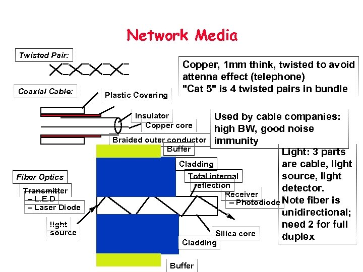 Network Media Twisted Pair: Coaxial Cable: Plastic Covering Copper, 1 mm think, twisted to