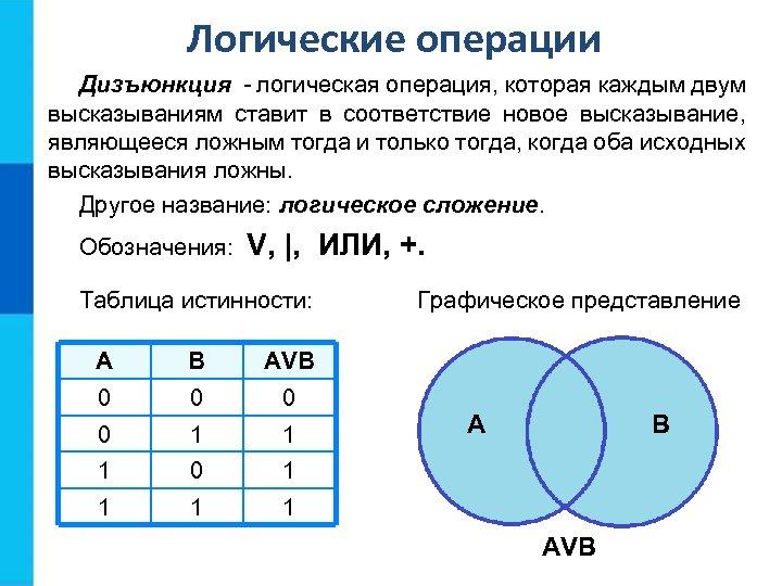 Логические операции Дизъюнкция - логическая операция, которая каждым двум высказываниям ставит в соответствие новое