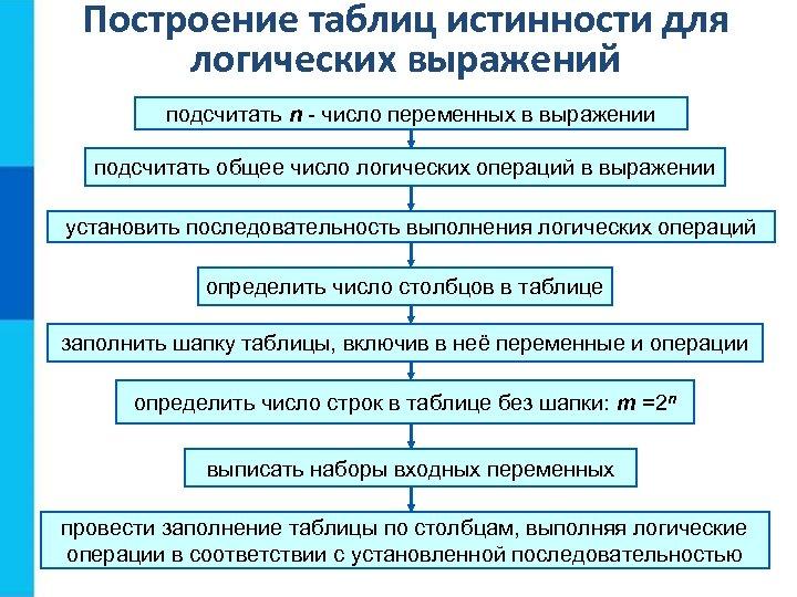 Построение таблиц истинности для логических выражений подсчитать n - число переменных в выражении подсчитать