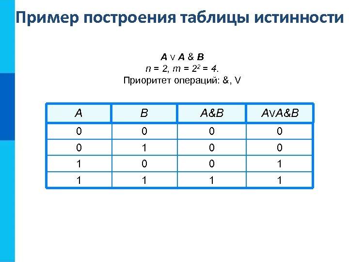 Пример построения таблицы истинности АVA&B n = 2, m = 22 = 4. Приоритет