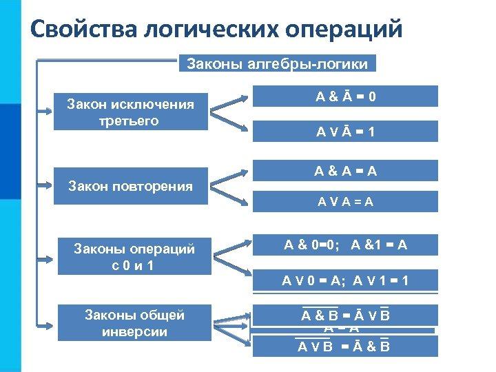Свойства логических операций Законы алгебры-логики Закон исключения Переместительный третьего A&B=B&A A&Ā=0 AVB=BVA AVĀ=1 (A