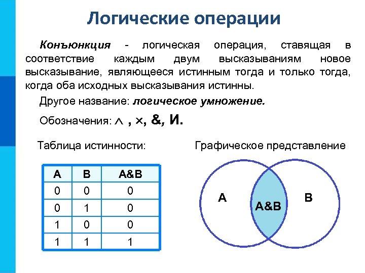 Логические операции Конъюнкция - логическая операция, ставящая в соответствие каждым двум высказываниям новое высказывание,