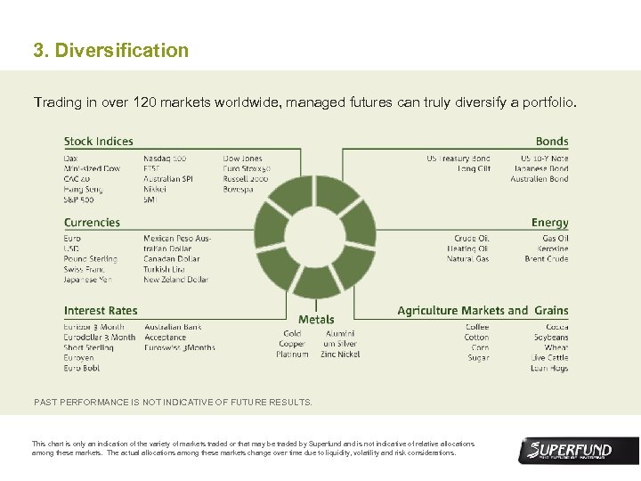 3. Diversification Trading in over 120 markets worldwide, managed futures can truly diversify a