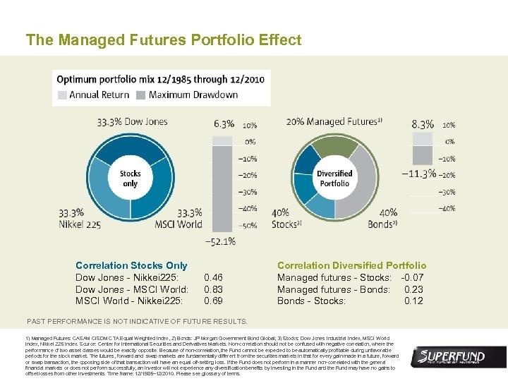 The Managed Futures Portfolio Effect Correlation Stocks Only Dow Jones - Nikkei 225: Dow